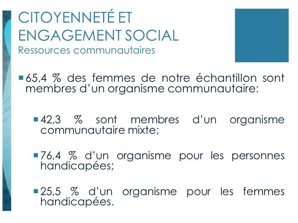 CITOYENNETÉ ET ENGAGEMENT SOCIAL Ressources communautaires 65,4 % des femmes de notre échantillon sont membres dun organisme communautaire: 42,3 % son