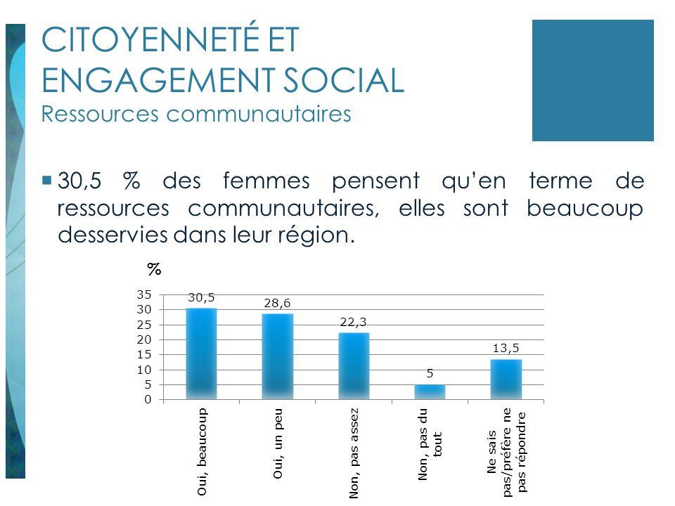 CITOYENNETÉ ET ENGAGEMENT SOCIAL Ressources communautaires 30,5 % des femmes pensent quen terme de ressources communautaires, elles sont beaucoup dess