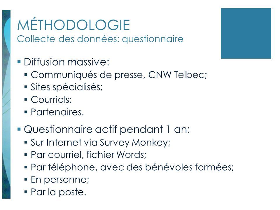 MÉTHODOLOGIE Collecte des données: groupes de discussion Groupes de discussion: Montréal (AFHM); Montérégie (ContactL de Varennes); Chaudière-Appalaches (PHARS).
