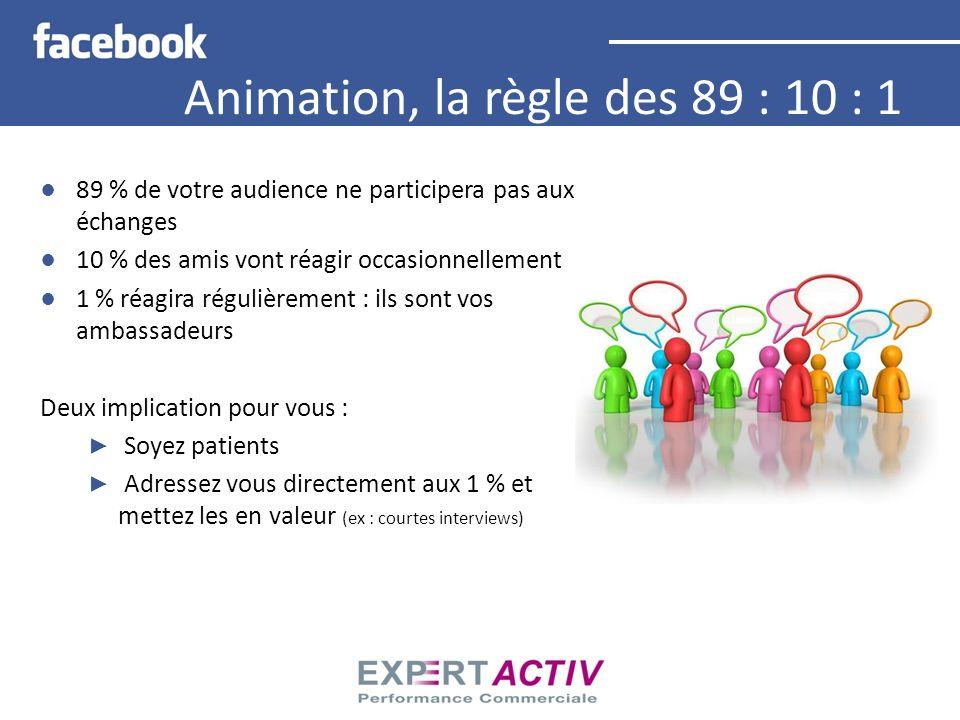 Animation, la règle des 89 : 10 : 1 89 % de votre audience ne participera pas aux échanges 10 % des amis vont réagir occasionnellement 1 % réagira rég