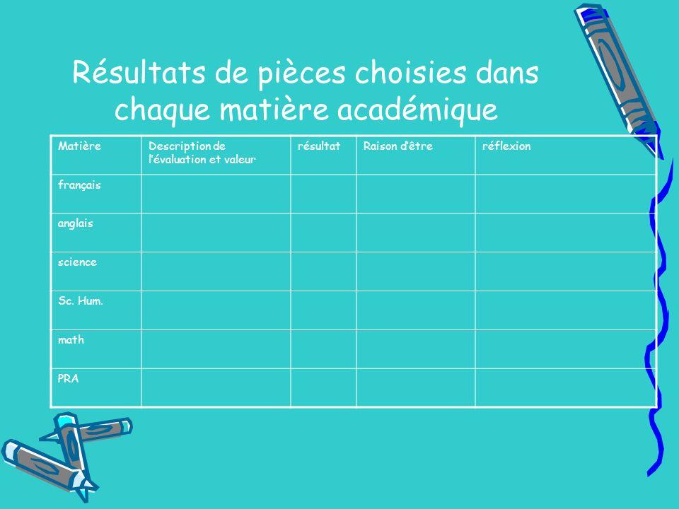 Résultats de pièces choisies dans chaque matière académique MatièreDescription de lévaluation et valeur résultatRaison dêtreréflexion français anglais