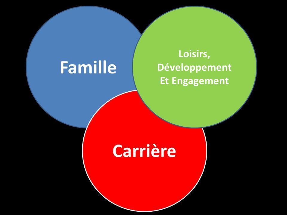 Carrière Loisirs, Développement Et Engagemen t Famille + + LExcellence pas la Perfection