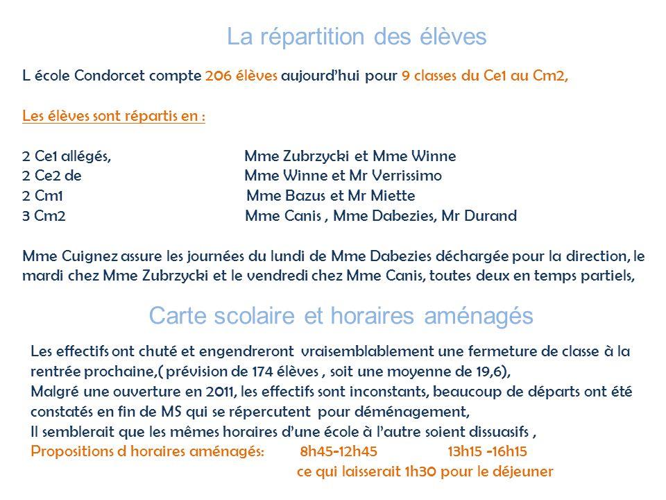 La répartition des élèves L école Condorcet compte 206 élèves aujourdhui pour 9 classes du Ce1 au Cm2, Les élèves sont répartis en : 2 Ce1 allégés, Mm