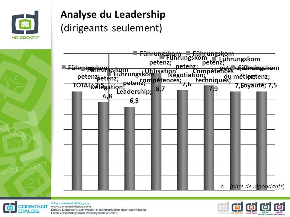Analyse du Leadership (dirigeants seulement) n = (nbre de répondants)