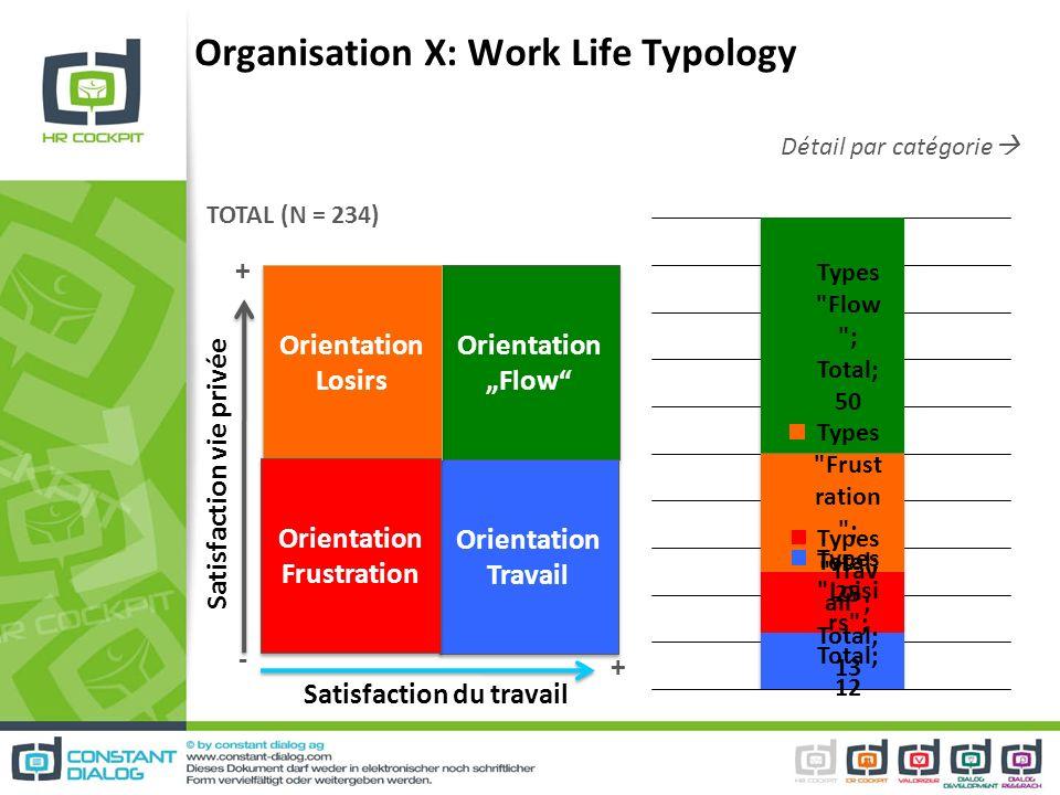 Détail par catégorie Organisation X: Work Life Typology Orientation Flow Orientation Flow Orientation Travail Orientation Losirs Orientation Frustrati