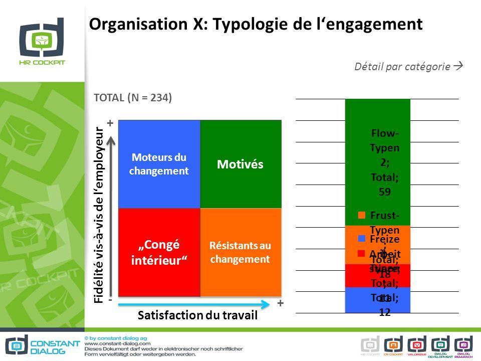 Détail par catégorie Organisation X: Typologie de lengagement Motivés Moteurs du changement Résistants au changement Congé intérieur Fidélité vis-à-vi