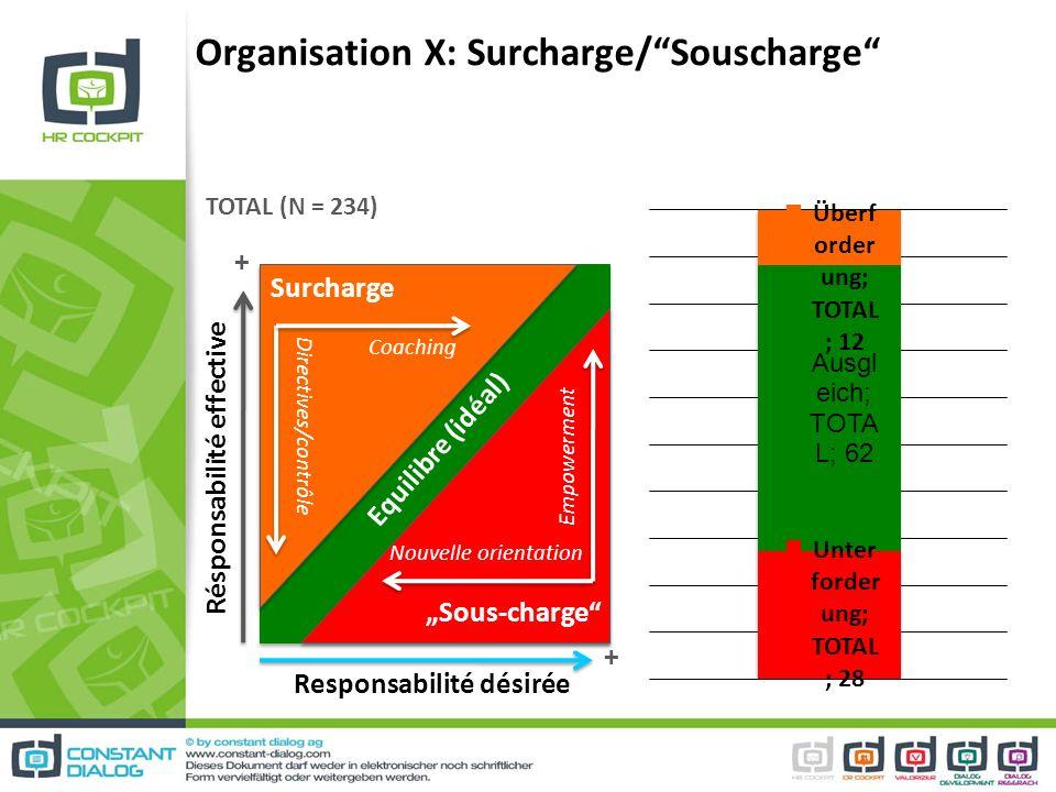 Organisation X: Surcharge/Souscharge Résponsabilité effective Responsabilité désirée + + TOTAL (N = 234) Equilibre (idéal) Sous-charge Surcharge Coach