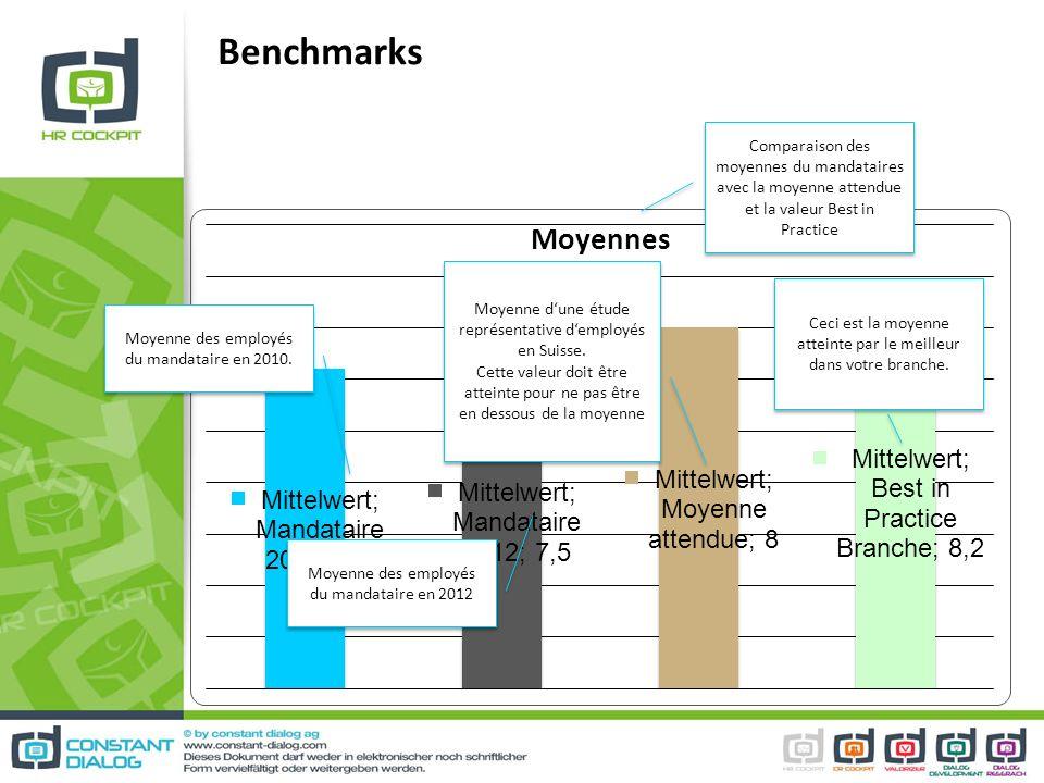 Benchmarks Comparaison des moyennes du mandataires avec la moyenne attendue et la valeur Best in Practice Moyenne des employés du mandataire en 2010.