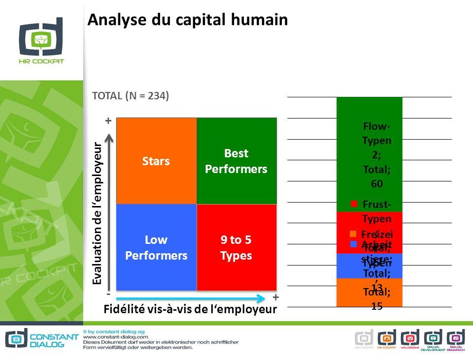 Analyse du capital humain Best Performers Stars 9 to 5 Types Low Performers Evaluation de lemployeur Fidélité vis-à-vis de lemployeur TOTAL (N = 234)