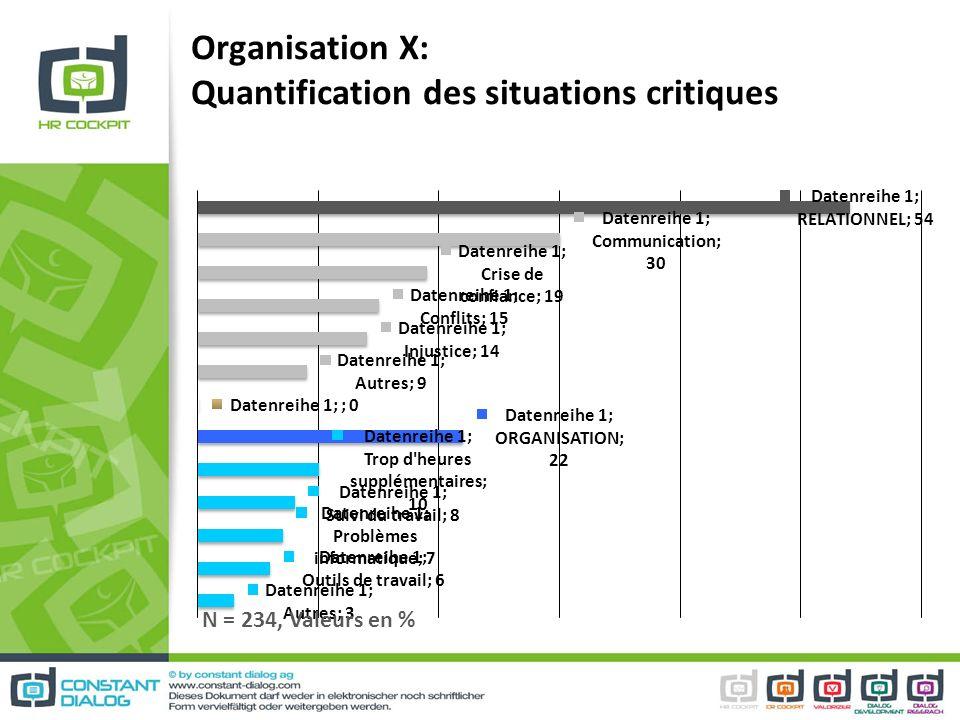 Organisation X: Quantification des situations critiques N = 234, Valeurs en %