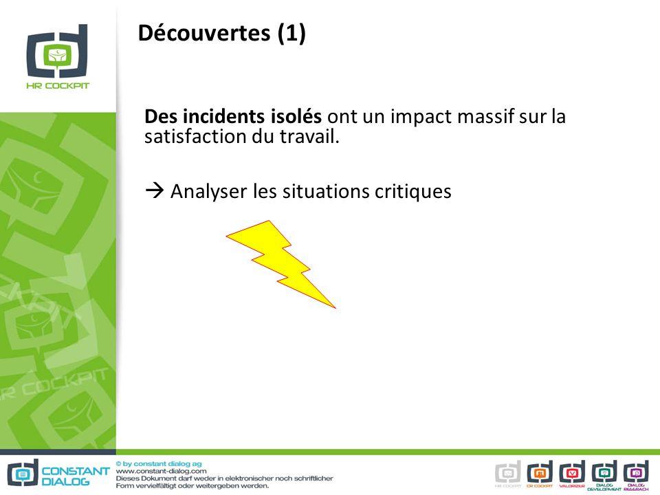 Découvertes (1) Des incidents isolés ont un impact massif sur la satisfaction du travail. Analyser les situations critiques