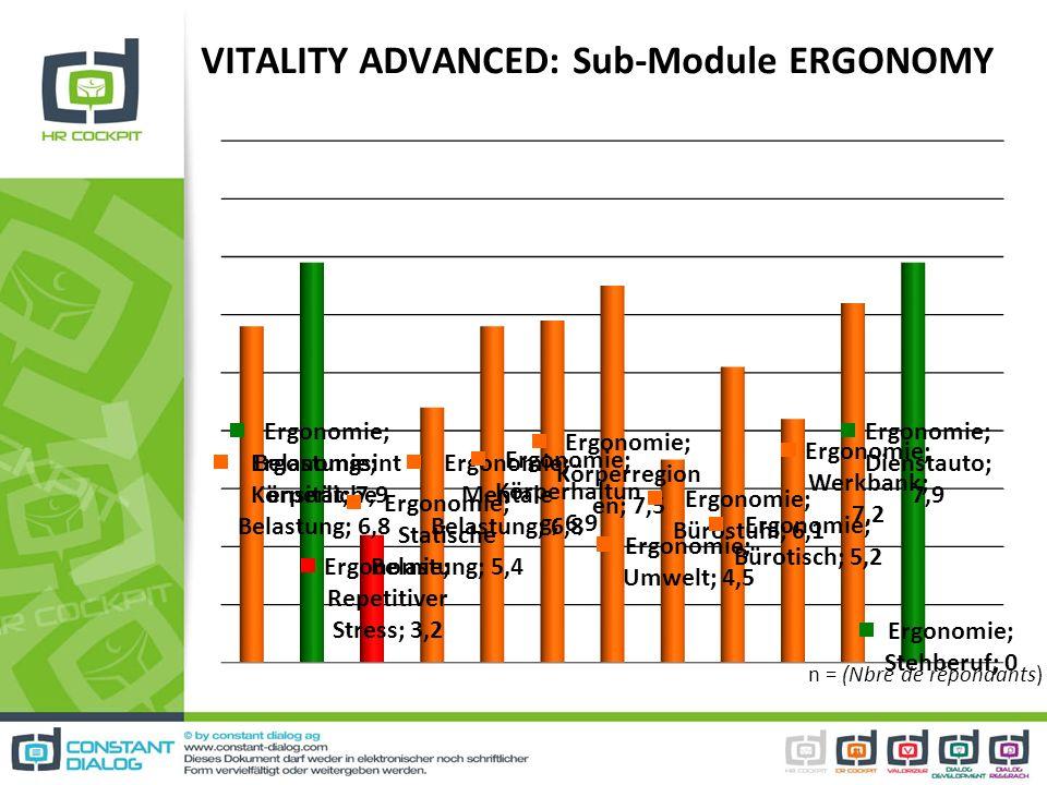 VITALITY ADVANCED: Sub-Module ERGONOMY n = (Nbre de répondants)