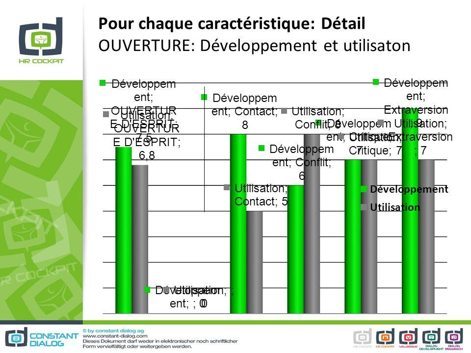 Pour chaque caractéristique: Détail OUVERTURE: Développement et utilisaton