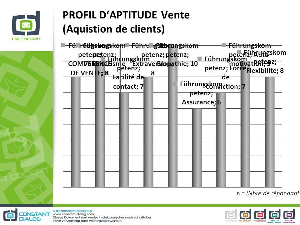 PROFIL DAPTITUDE Vente (Aquistion de clients) n = (Nbre de répondants)
