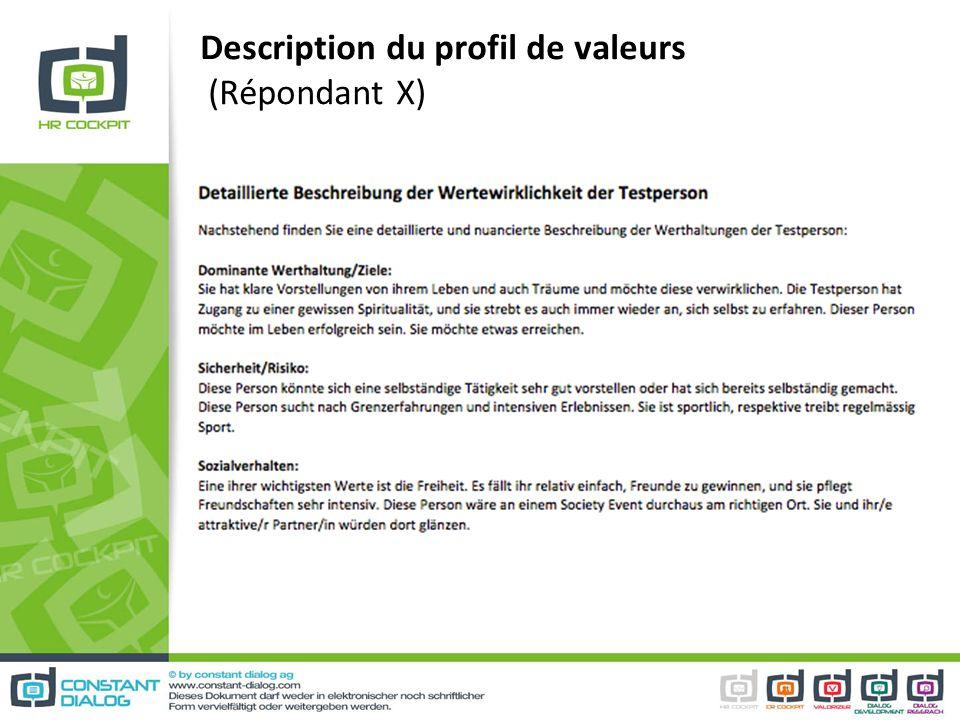 Description du profil de valeurs (Répondant X)