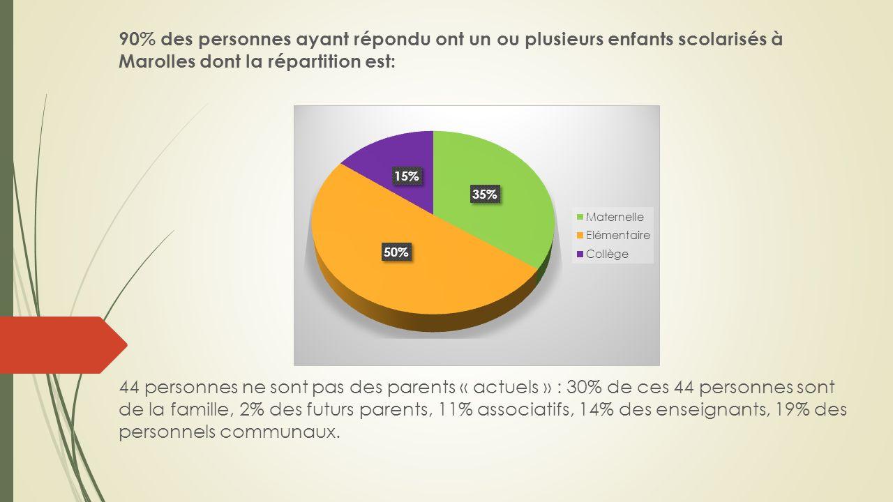 90% des personnes ayant répondu ont un ou plusieurs enfants scolarisés à Marolles dont la répartition est: 44 personnes ne sont pas des parents « actuels » : 30% de ces 44 personnes sont de la famille, 2% des futurs parents, 11% associatifs, 14% des enseignants, 19% des personnels communaux.