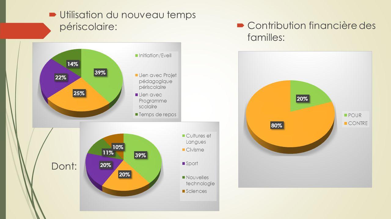 Utilisation du nouveau temps périscolaire: Dont: Contribution financière des familles:
