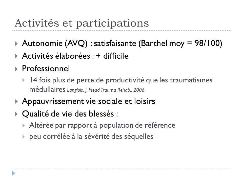 Autonomie (AVQ) : satisfaisante (Barthel moy = 98/100) Activités élaborées : + difficile Professionnel 14 fois plus de perte de productivité que les t