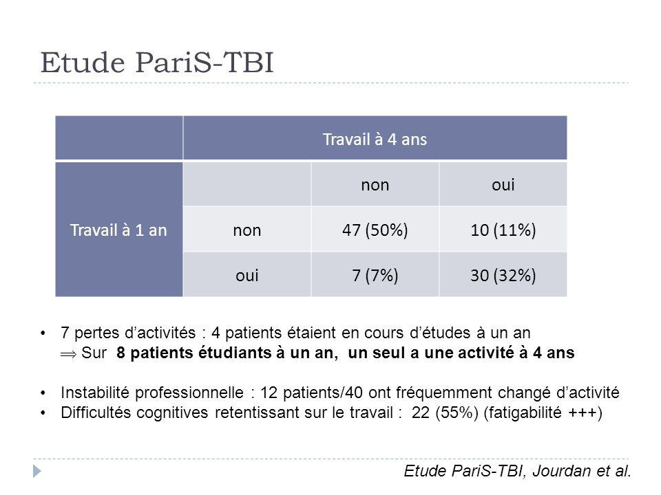 Etude PariS-TBI Travail à 4 ans Travail à 1 an nonoui non47 (50%)10 (11%) oui7 (7%)30 (32%) 7 pertes dactivités : 4 patients étaient en cours détudes