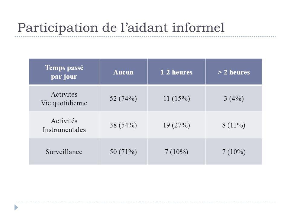 Participation de laidant informel Temps passé par jour Aucun1-2 heures> 2 heures Activités Vie quotidienne 52 (74%)11 (15%)3 (4%) Activités Instrument