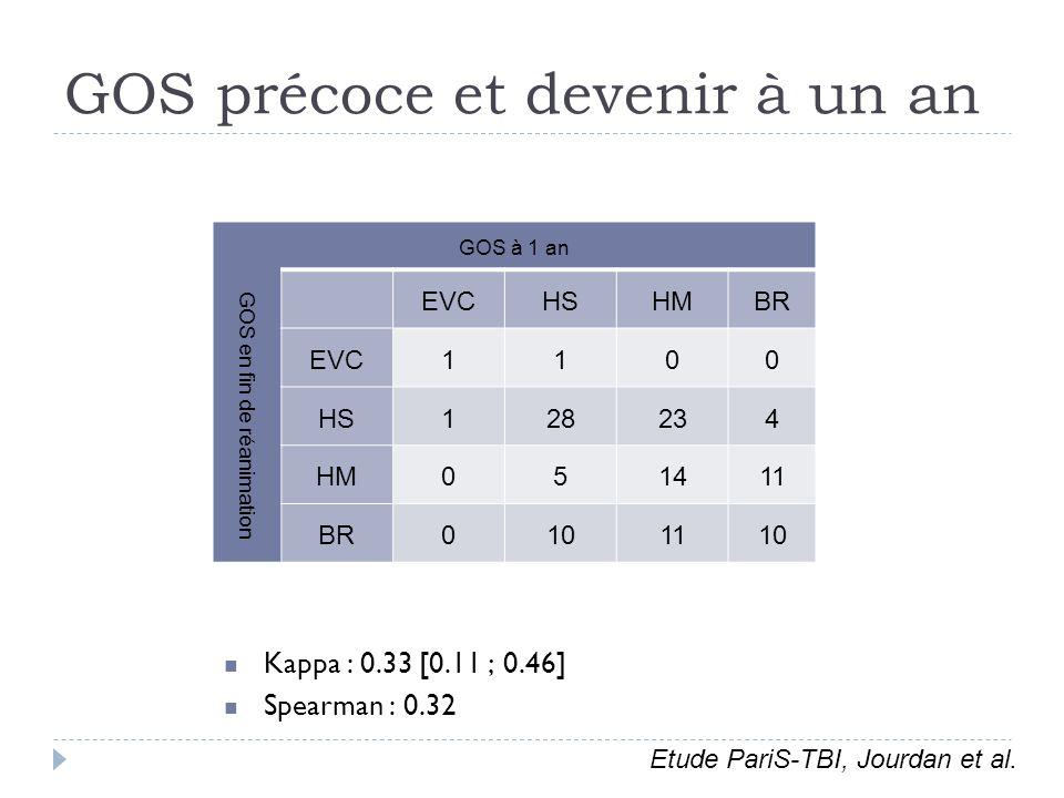 GOS précoce et devenir à un an GOS à 1 an GOS en fin de réanimation EVCHSHMBR EVC1100 HS128234 HM051411 BR0101110 Kappa : 0.33 [0.11 ; 0.46] Spearman