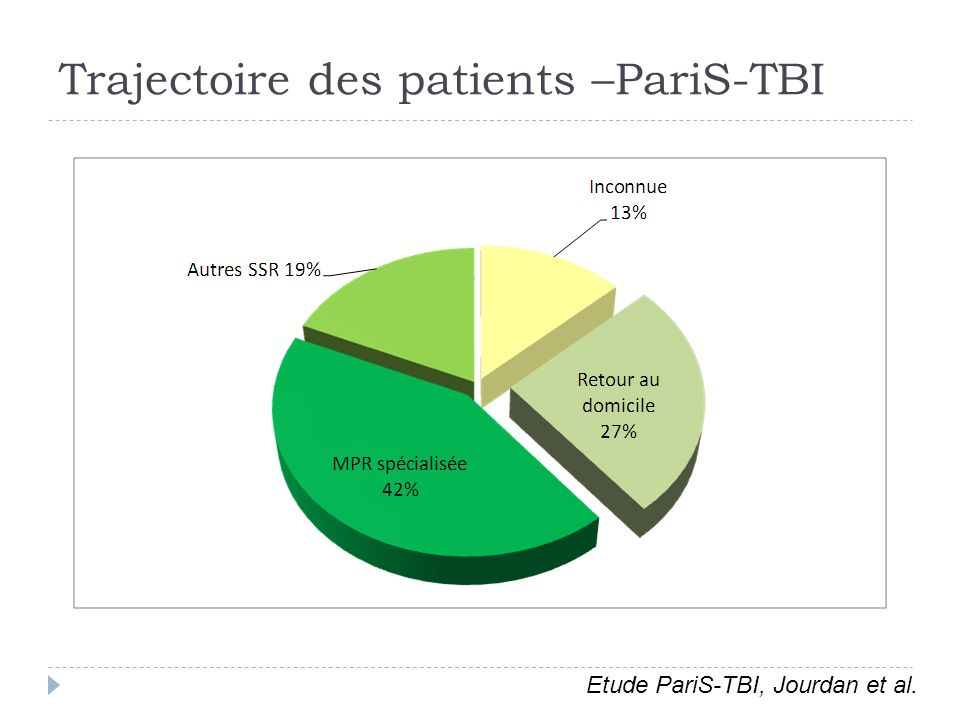 Trajectoire des patients –PariS-TBI Etude PariS-TBI, Jourdan et al.