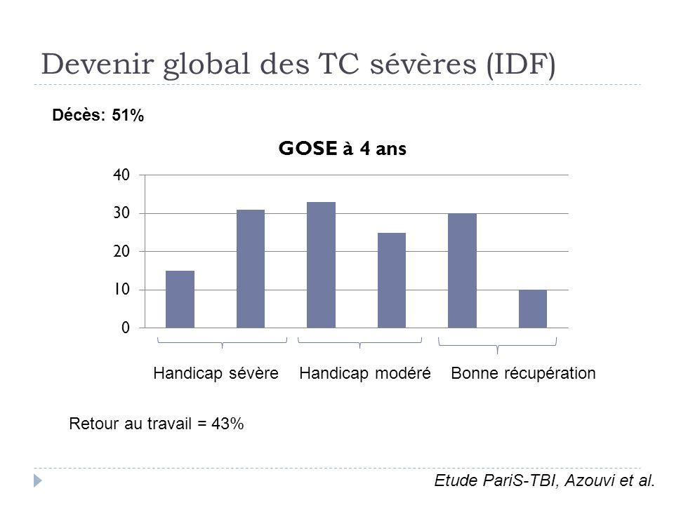 Devenir global des TC sévères (IDF) Bonne récupérationHandicap modéréHandicap sévère Décès: 51% Etude PariS-TBI, Azouvi et al. Retour au travail = 43%