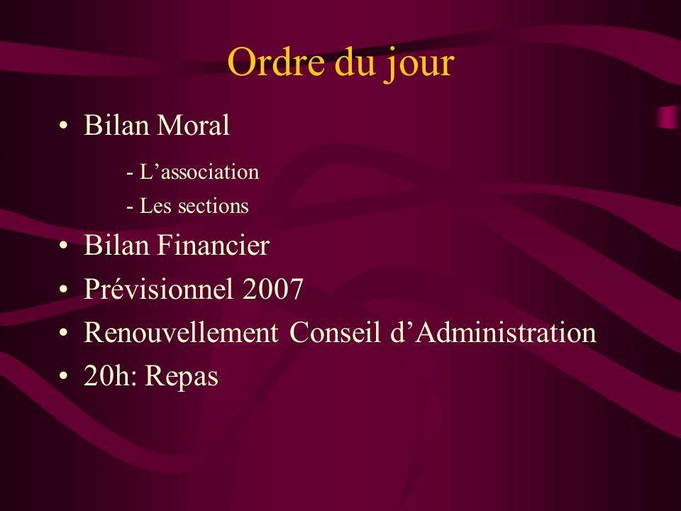 Ordre du jour Bilan Moral - Lassociation - Les sections Bilan Financier Prévisionnel 2007 Renouvellement Conseil dAdministration 20h: Repas