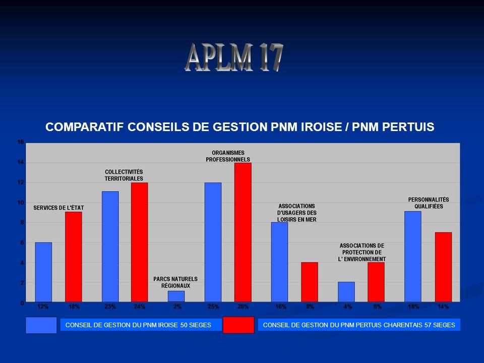 CONSEIL DE GESTION DU PNM PERTUIS CHARENTAIS 57 SIEGESCONSEIL DE GESTION DU PNM IROISE 50 SIEGES COMPARATIF CONSEILS DE GESTION PNM IROISE / PNM PERTUIS