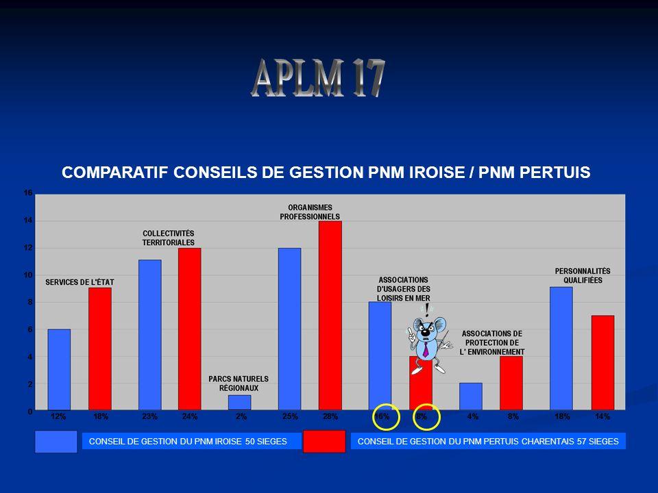 COMPARATIF CONSEILS DE GESTION PNM IROISE / PNM PERTUIS CONSEIL DE GESTION DU PNM IROISE 50 SIEGESCONSEIL DE GESTION DU PNM PERTUIS CHARENTAIS 57 SIEGES