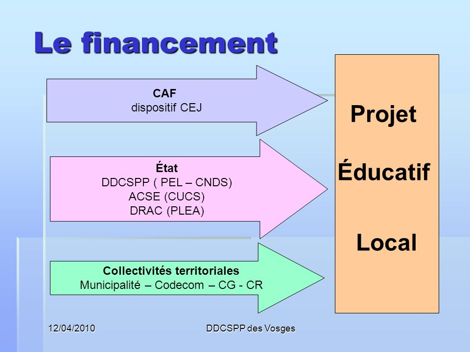 12/04/2010DDCSPP des Vosges Le financement Projet Éducatif Local CAF dispositif CEJ État DDCSPP ( PEL – CNDS) ACSE (CUCS) DRAC (PLEA) Collectivités te