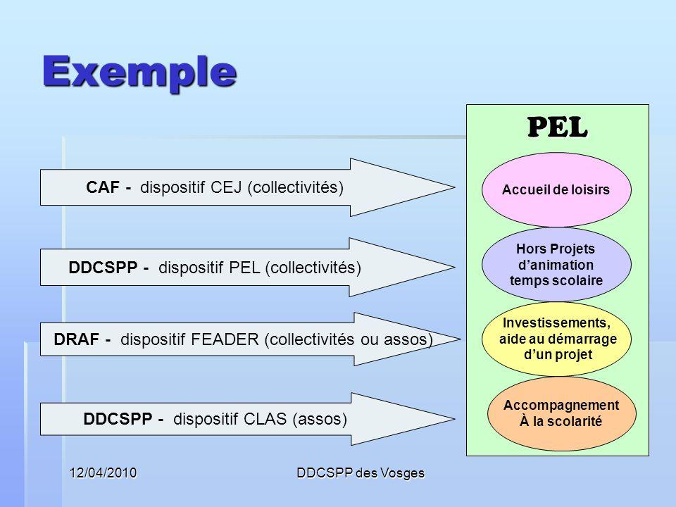 12/04/2010DDCSPP des Vosges Exemple PEL Accueil de loisirs CAF - dispositif CEJ (collectivités) Hors Projets danimation temps scolaire DDCSPP - dispos