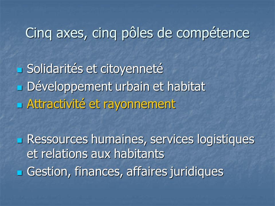 Cinq axes, cinq pôles de compétence Solidarités et citoyenneté Solidarités et citoyenneté Développement urbain et habitat Développement urbain et habi