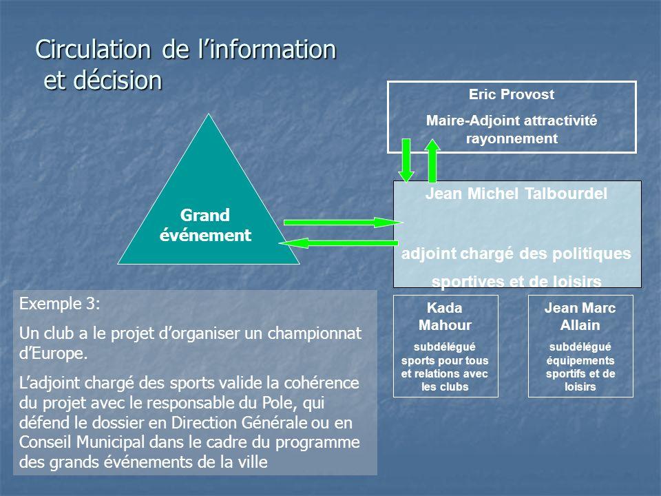 Jean Michel Talbourdel adjoint chargé des politiques sportives et de loisirs Kada Mahour subdélégué sports pour tous et relations avec les clubs Jean