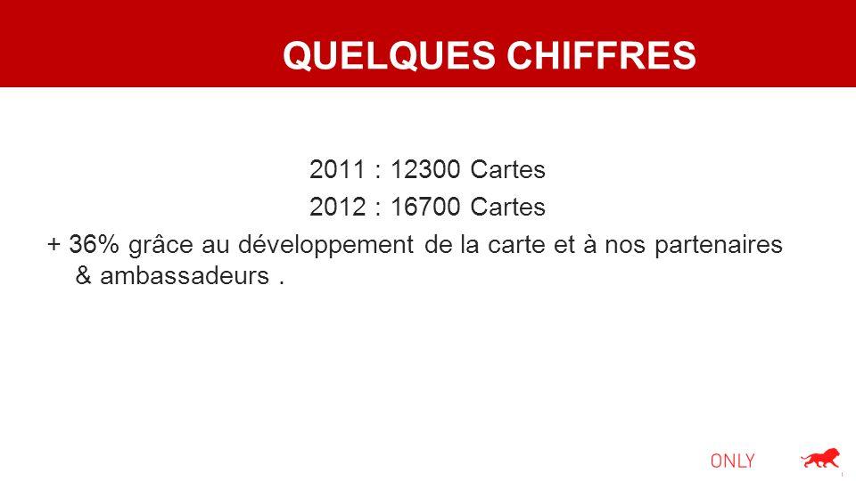 QUELQUES CHIFFRES 2011 : 12300 Cartes 2012 : 16700 Cartes + 36% grâce au développement de la carte et à nos partenaires & ambassadeurs.