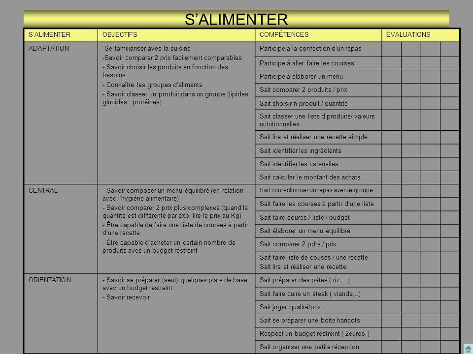 SALIMENTER OBJECTIFSCOMPÉTENCESÉVALUATIONS ADAPTATION-Se familiariser avec la cuisine -Savoir comparer 2 prix facilement comparables - Savoir choisir