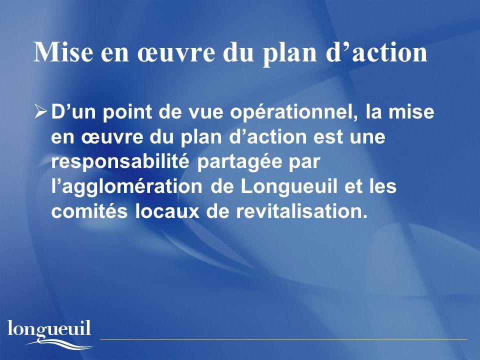 Mise en œuvre du plan daction Dun point de vue opérationnel, la mise en œuvre du plan daction est une responsabilité partagée par lagglomération de Longueuil et les comités locaux de revitalisation.