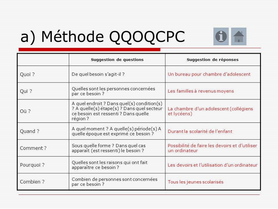 a) Méthode QQOQCPC Suggestion de questionsSuggestion de réponses Quoi ? De quel besoin sagit-il ?Un bureau pour chambre dadolescent Qui ? Quelles sont