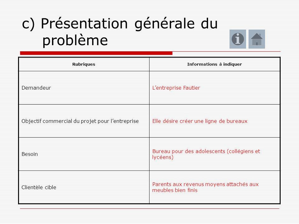 c) Présentation générale du problème RubriquesInformations à indiquer DemandeurLentreprise Fautier Objectif commercial du projet pour lentrepriseElle