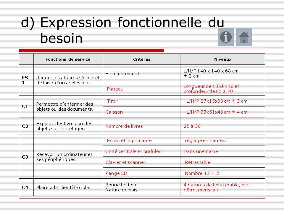 d) Expression fonctionnelle du besoin Fonctions de serviceCritèresNiveaux FS 1 Ranger les affaires décole et de loisir dun adolescent. Encombrement L/