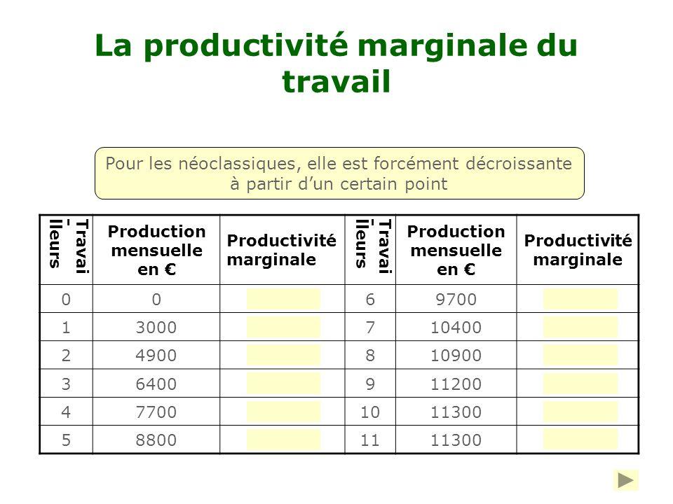La productivité marginale du travail Travai-lleurs Production mensuelle en Productivité marginale Travai-lleurs Production mensuelle en Productivité marginale 00069700900 13000 710400700 249001900810900500 364001500911200300 4770013001011300100 58800110011113000 Pour les néoclassiques, elle est forcément décroissante à partir dun certain point