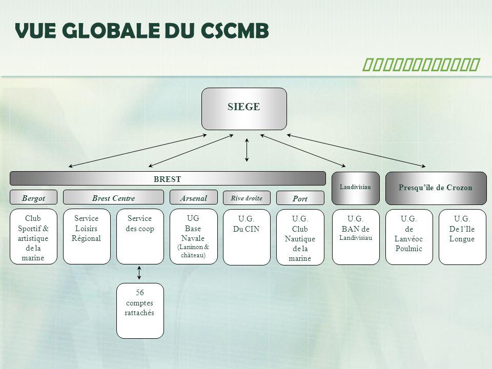 VUE GLOBALE DU CSCMB Architecture Chaque établissement est identifié par un code à 2 chiffres permettant de conserver une traçabilité dans la comptabilité consolidée.