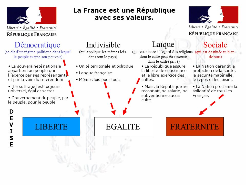 Le drapeau tricolore : emblème national Marianne : Effigie de la République Une devise gravée sur le fronton des mairies Les symboles de la République française.