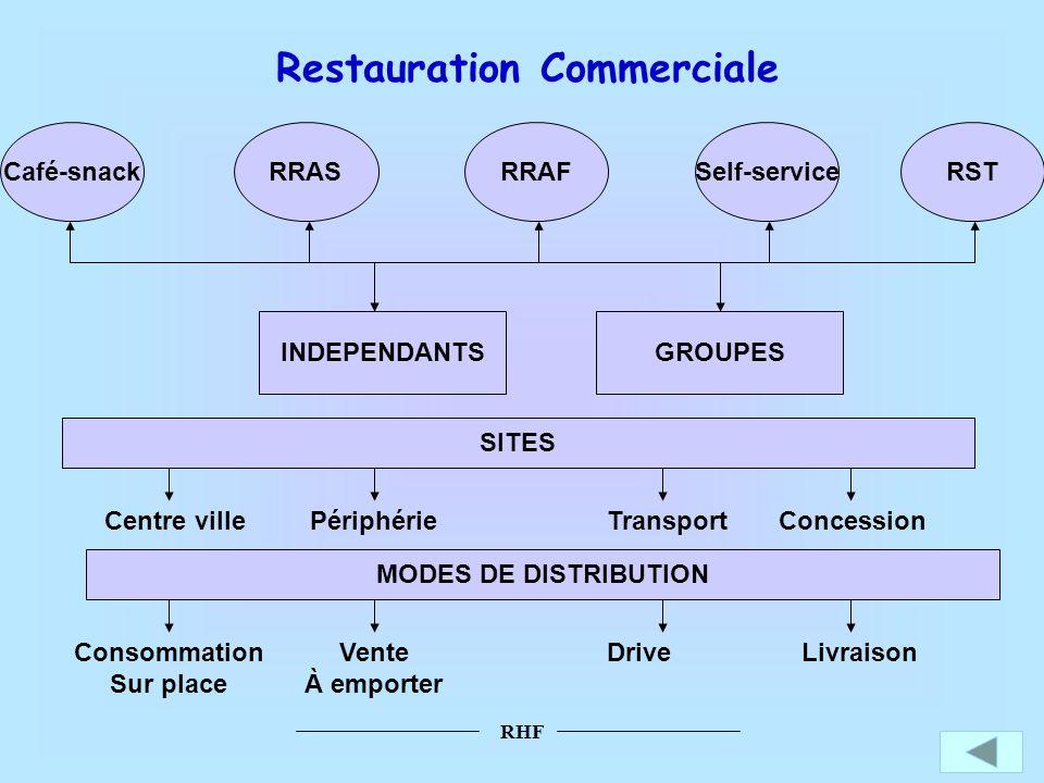 RHF Restauration Commerciale Café-snackRRASRRAFSelf-serviceRST INDEPENDANTSGROUPES SITES Centre villePériphérieTransportConcession MODES DE DISTRIBUTI