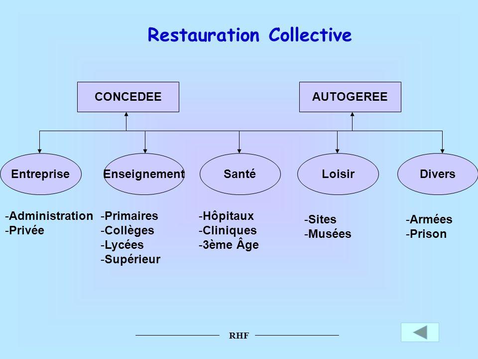 RHF Restauration Collective CONCEDEEAUTOGEREE EntrepriseEnseignementSantéLoisirDivers -Administration -Privée -Primaires -Collèges -Lycées -Supérieur