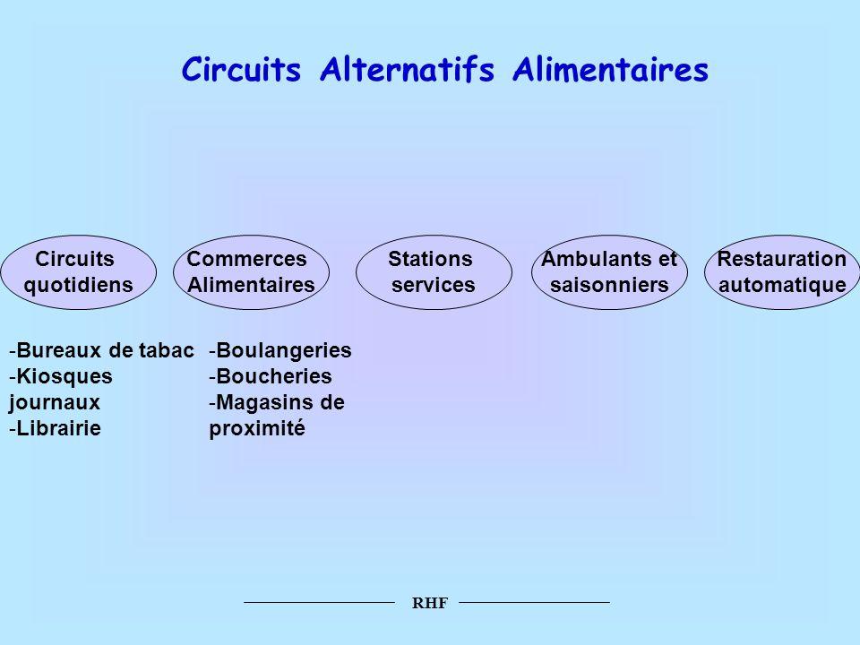 RHF Circuits Alternatifs Alimentaires Circuits quotidiens Commerces Alimentaires Stations services Ambulants et saisonniers Restauration automatique -