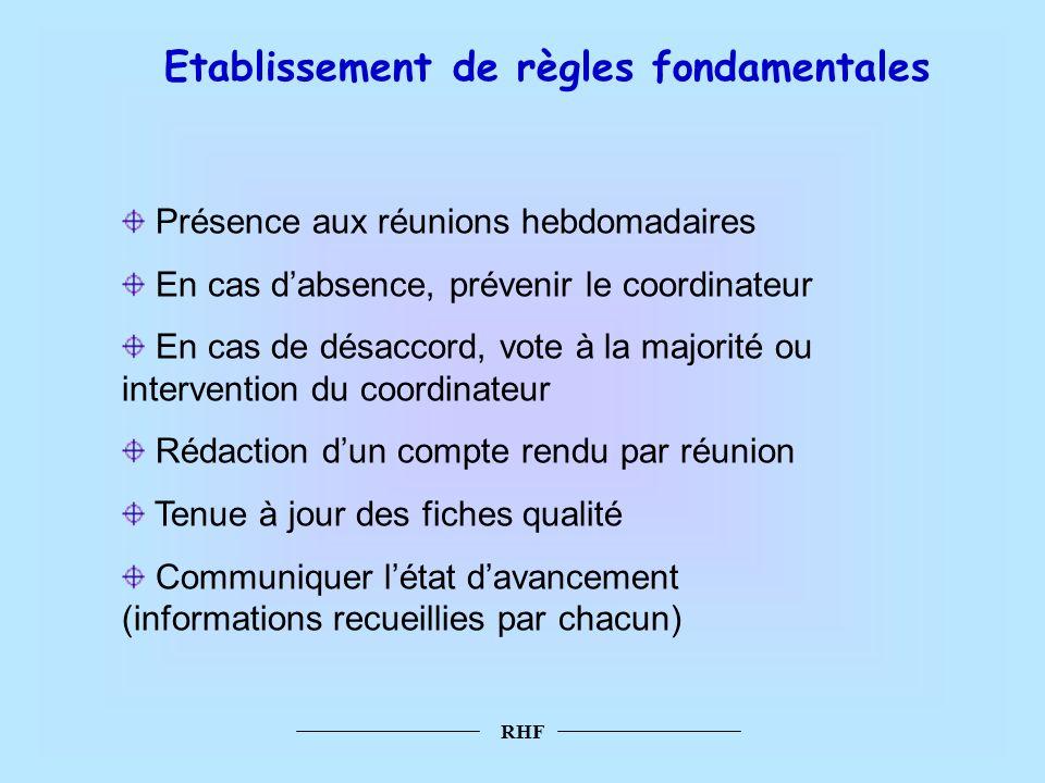 RHF Etablissement de règles fondamentales Présence aux réunions hebdomadaires En cas dabsence, prévenir le coordinateur En cas de désaccord, vote à la
