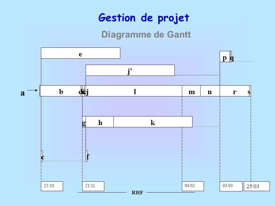 RHF Gestion de projet Diagramme de Gantt blr e hk p 21/11 25/10 s q g d ccmn j' fc ij 04/02 03/03 a 25/03