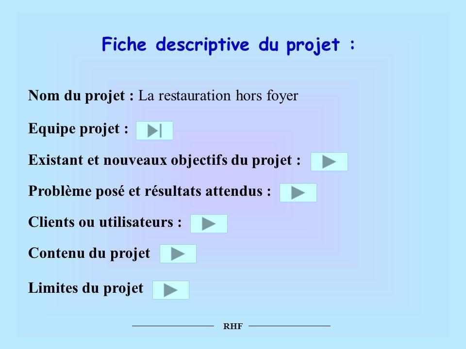 Fiche descriptive du projet : Equipe projet : Existant et nouveaux objectifs du projet : Problème posé et résultats attendus : Clients ou utilisateurs