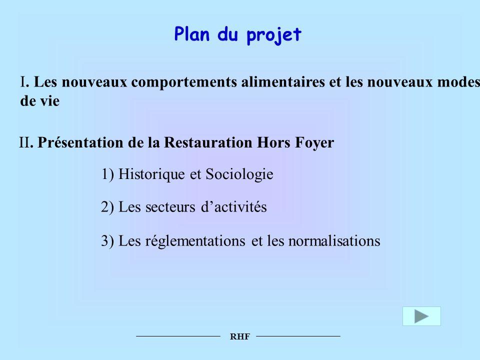RHF Plan du projet I. Les nouveaux comportements alimentaires et les nouveaux modes de vie II. Présentation de la Restauration Hors Foyer 1) Historiqu